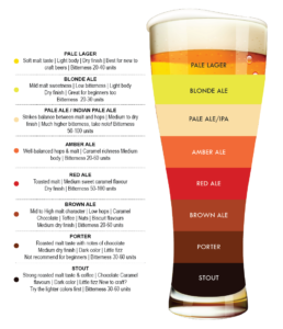 Beer Color Appearance chart